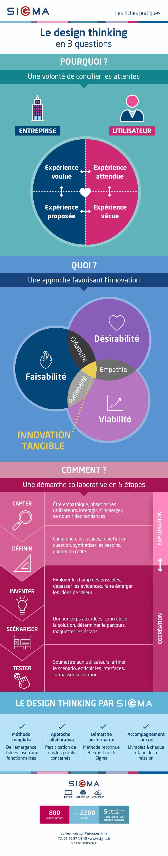 Infographie design thinking